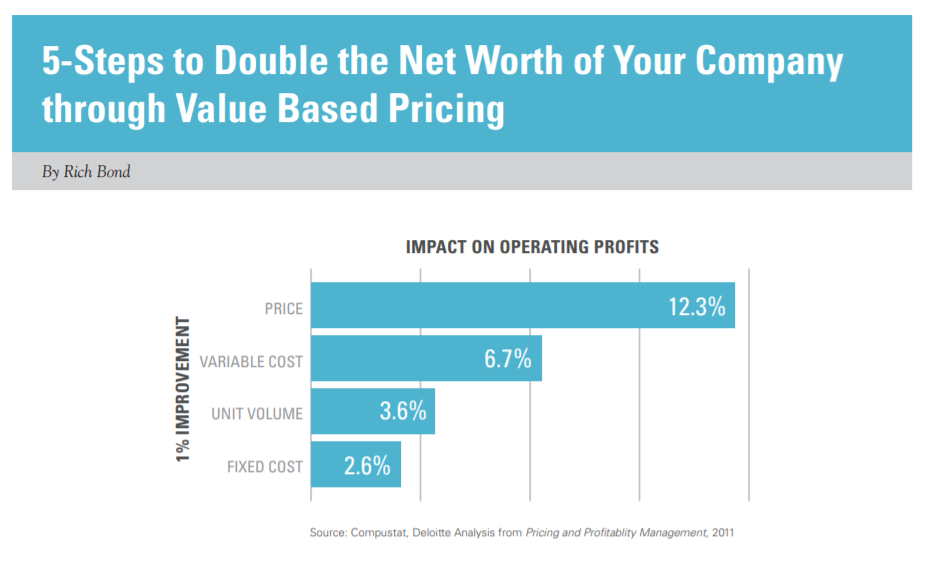 5-Steps to Double the Net Worth of Your Company through Value Based Pricing